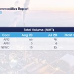 Image for the Tweet beginning: #Coal volumes fell 13% in