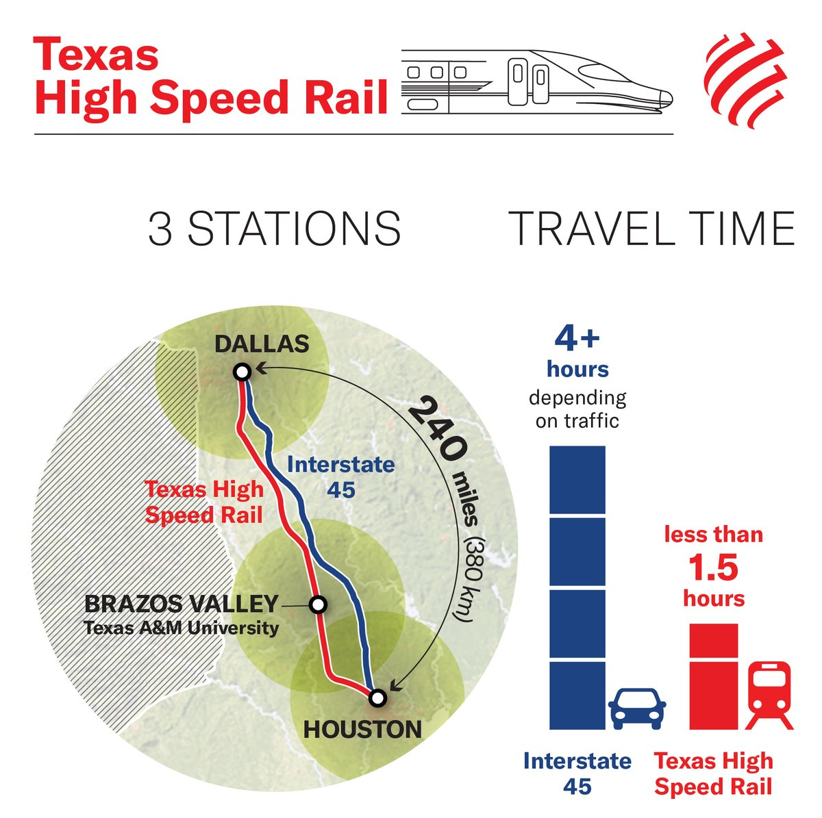 #Texas #HighSpeedRailway will carry travelers b/w #Dallas & #Houston in 90 mins, w/ departures every 30 mins during peak hours & every hour during off-peak times. It is expected to be faster than car & air travel.  Read more: https://t.co/JouUfiogxd  @Webuild_Group @TexasCentral https://t.co/tDVaSpKj5w