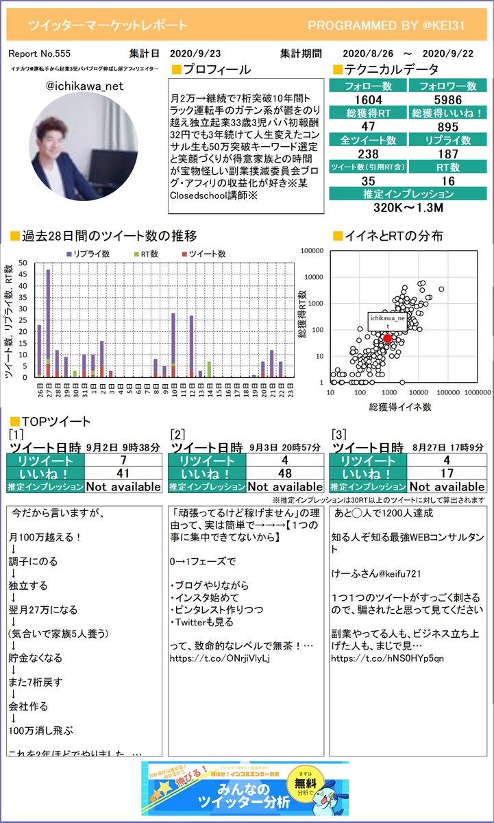 @ichikawa_net 見て!イチカワ運転手から起業3児パさんのレポートを作ったよ!イイネやRTの分析に使ってね。定期的に送られてくるからお楽しみに!プレミアム版もあるよ≫