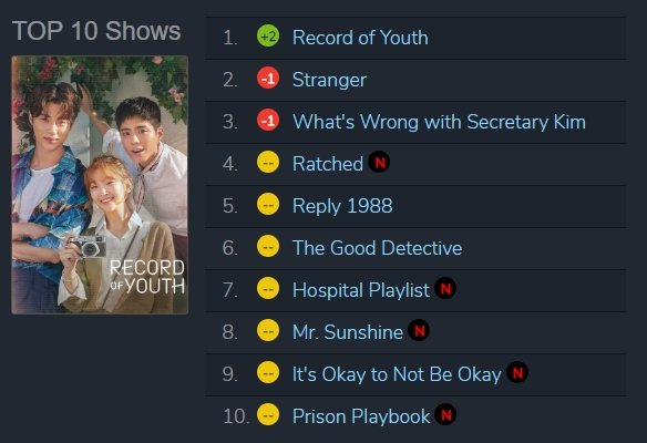 Top 10 shows on Netflix Korea today, Sept. 23, Wednesday  #WhatsWrongWithSecretaryKim falls on Top 3 @NetflixKR  P.S. Top 2 dramas are currently airing on tvN  ROY - Mon-Tues Stranger 2 - Sat-Sun  #ParkMinYoung #박민영 #ParkSeoJun #박서준 #김비서가왜그럴까 #Netflix #NetflixKR https://t.co/BnxpuoUMgf https://t.co/JxQ2WXtwdJ