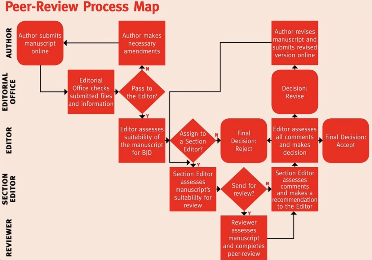 Every submission at BJD gets assessed by @BJDEditor. If the manuscript is of sufficient quality, within 1 week, it is assigned to a section editor that matches the methodology/ subject matter. Here's a graphic showing the process: https://t.co/Y0RaWzQyjQ
