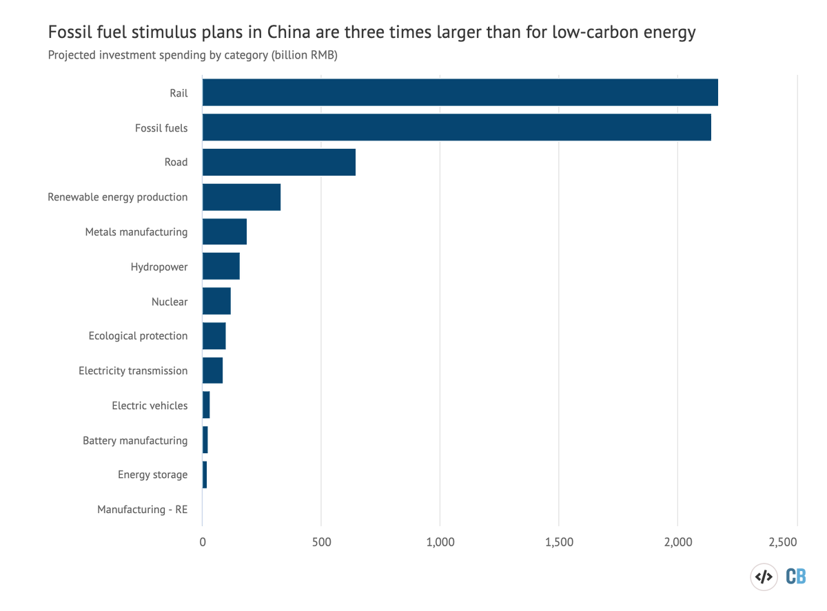 "Our new research looking at government ""major project lists"" in 8 largest energy producing and consuming provinces shows the scale of the shift needed to put China on path to carbon neutrality - enormous ongoing investment in fossil fuels, dwarfing clean energy three to one. https://t.co/JnlUo1vrt1"