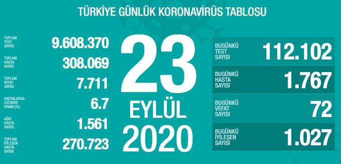 23 Eylül Çarşamba Türkiye Koronavirüs Tablosu  #haber #sondakika #istanbul #ankara #izmir https://t.co/ajEk8CdY2e