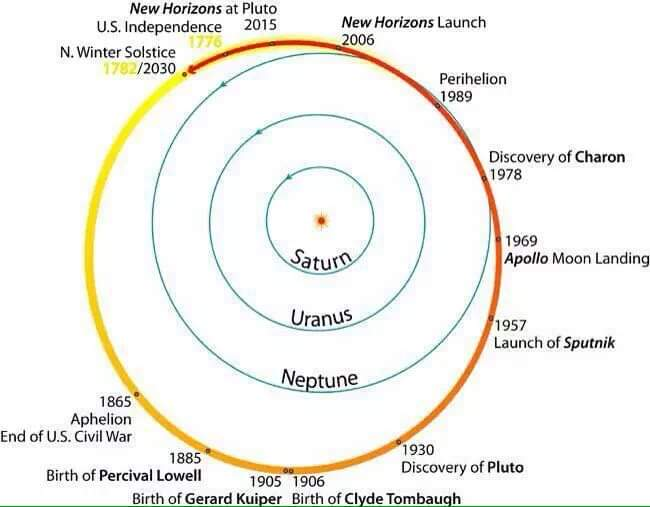 All of US history has occurred within a single #Pluto orbit of the sun. https://t.co/bSxIaIlpSD