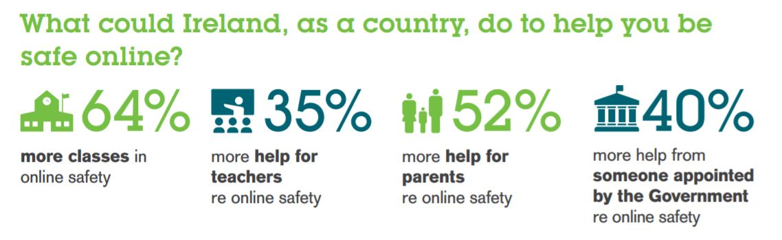 From the source. 64% of children want more classes about online safety. book your workshop today https://t.co/SVX44gBKHl https://t.co/gk67UAhKeD