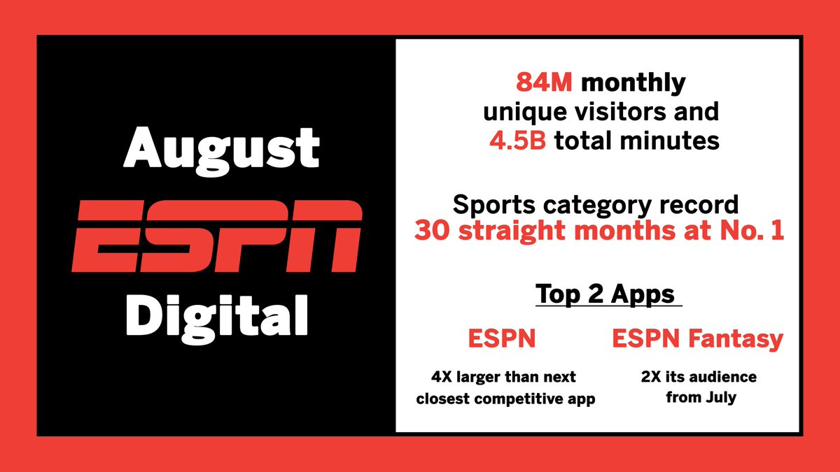 ESPN Digital sets sports category record in August with 30 straight months at No. 1 https://t.co/H8SRDG0vVv