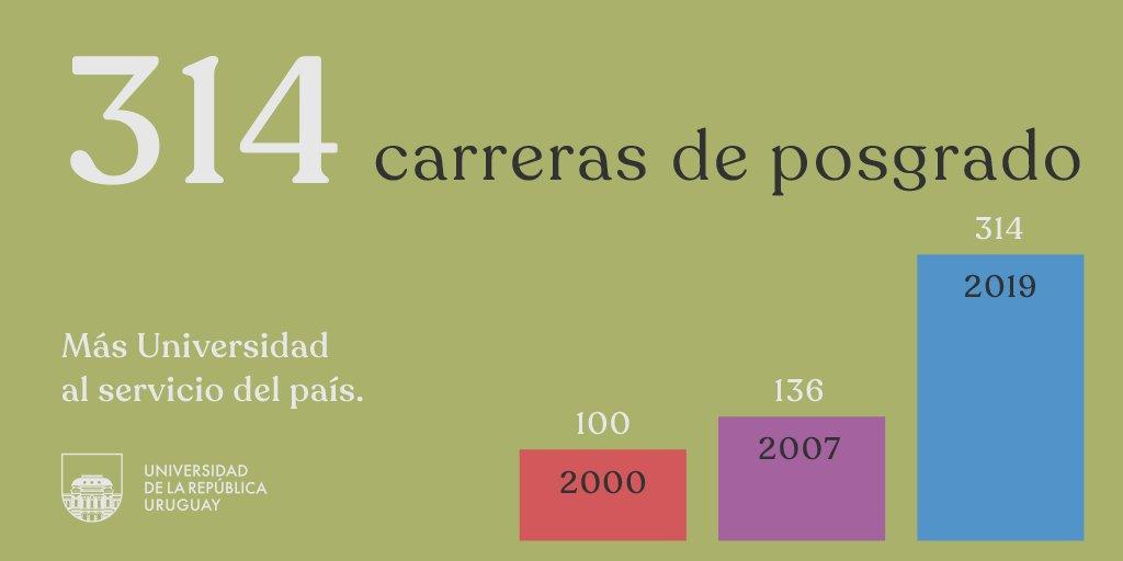 🧩 Posgrados: más carreras, más ingresos, más egresos. Seguimos creciendo.  #Udelar --> #MásUniversidadAlServicioDelPaís https://t.co/yeqUalZnOc