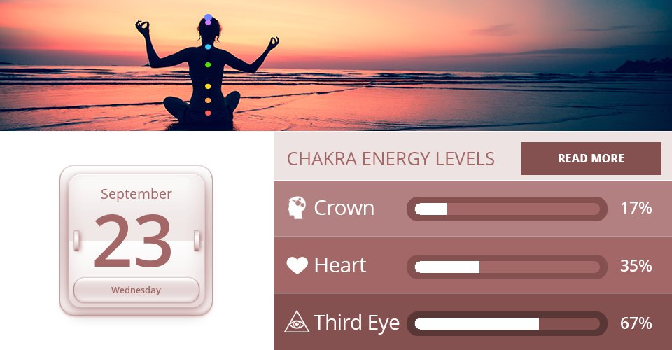 Crown, Heart & Third Eye Chakra Energy Levels for Sep 23, 2020 => View the others: https://t.co/dc2tLuAiml How did we do? #chakra #chakraenergy #7chakras https://t.co/hKpROK6UKi