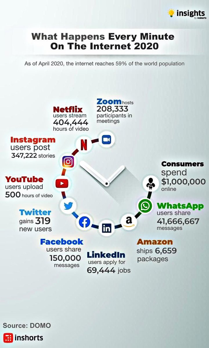 every minute on the #internet 2020  ...   #newmedia #digitalcontent #journalism #media #press #digitalmarketingtrends #advertisingstrategies #marketingandadvertising #jornalism #digitalmarketers #socialmediaupdates #socialmediamarketing #contentmarketing #influencermarketing https://t.co/0A1MRagPFC