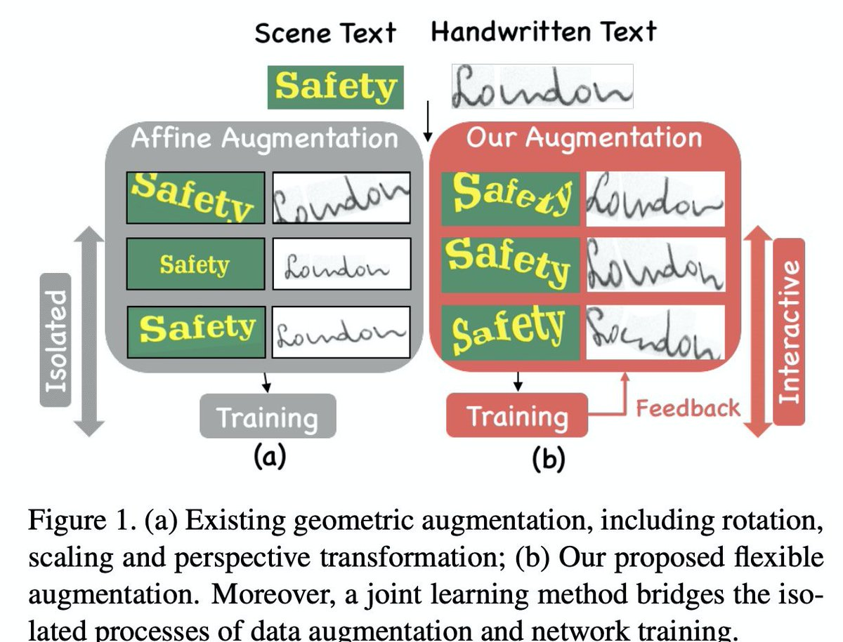 Learn to Augment: Joint Data Augmentation and Network Optimization for Text Recognition (CVPR'20)ベンガルコンペで使えた気がしなくもない。良さげ。