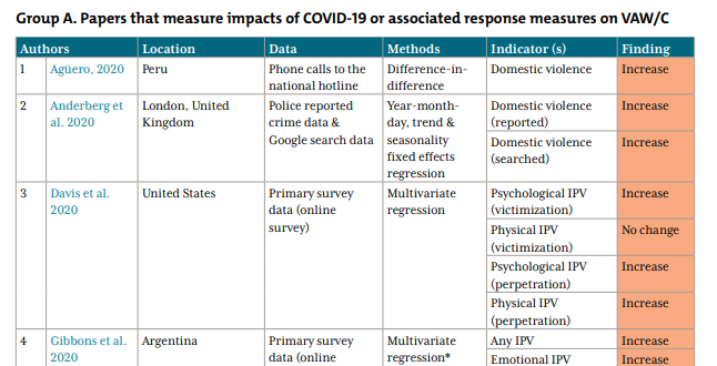 Just up via @CGDev --> Round up #2 of #COVID19 & #Violence research featuring 28 new studies w/@modonnell1231   Key take aways?   First, studies overwhelmingly focus on the basic Q: Has violence increased/decreased during #COVID19?  1/n  https://t.co/tugT4iuXqi https://t.co/u523JMqrbt