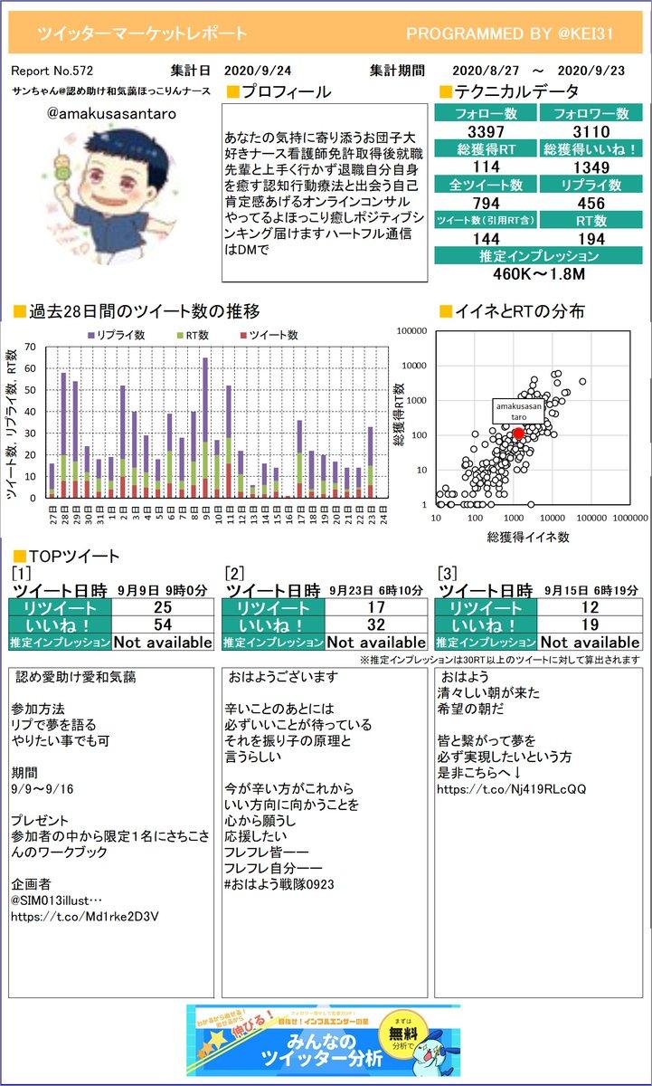 @amakusasantaro こうやって1枚のレポートになるとどんなツイートが良いのかわかりやすいよね。サンちゃん認め♥助け♥和気藹さんのレポートお待たせしました!プレミアム版もあるよ≫
