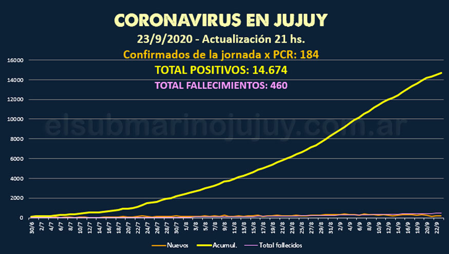 #Jujuy #Coronavirus Actualización 23 de septiembre 21 hs.  14.674 casos https://t.co/Tn0mJhbEnz