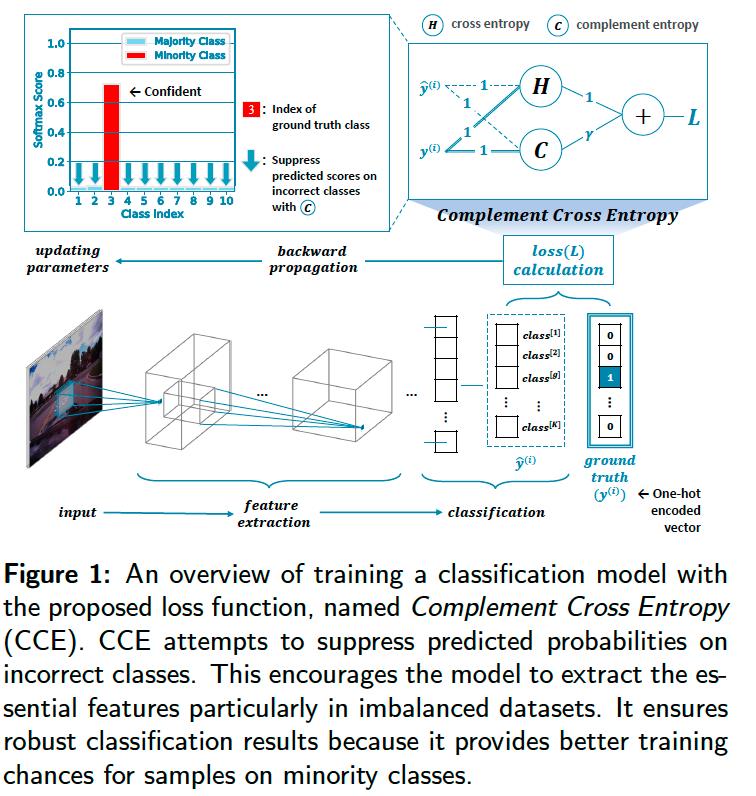 不均衡データへのロス関数の提案。サンプル毎に正解クラスの確信度比率が大きくなるような係数項とサンプルの逆比を使ったエントロピー修正項を提案。longtail CIFAR-10において、先行研究のCOTより上回る結果になっている。