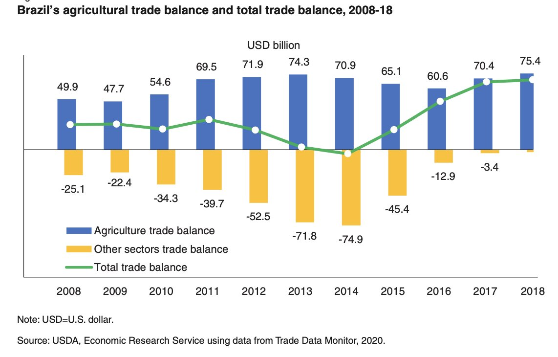 #Brazil's #agricultural trade balance and total trade balance, 2008-18 https://t.co/4gA4DWIM0z @USDA_ERS https://t.co/KAwfdmND71