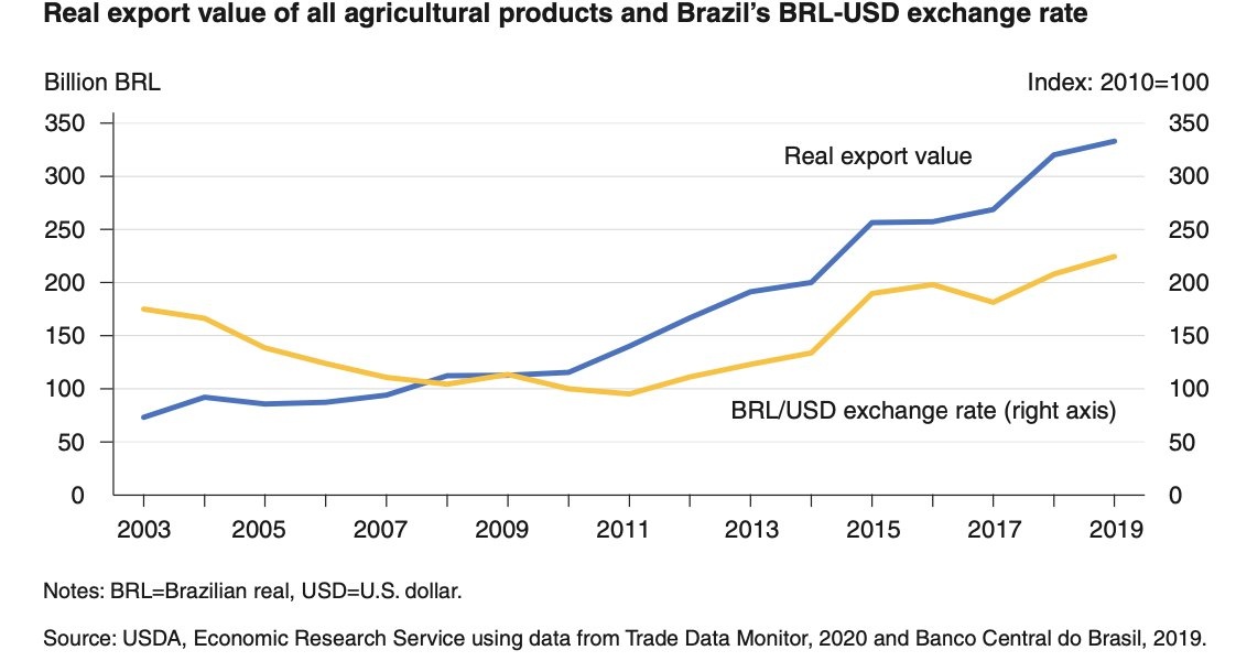 #Brazil's devaluations in 1999, 2001, and 2009 had a positive effect on #agricultural trade, contributing to Brazilian agriculture's increasing export-orientation with each recession https://t.co/4gA4DWIM0z @USDA_ERS https://t.co/00nSxgGLMJ