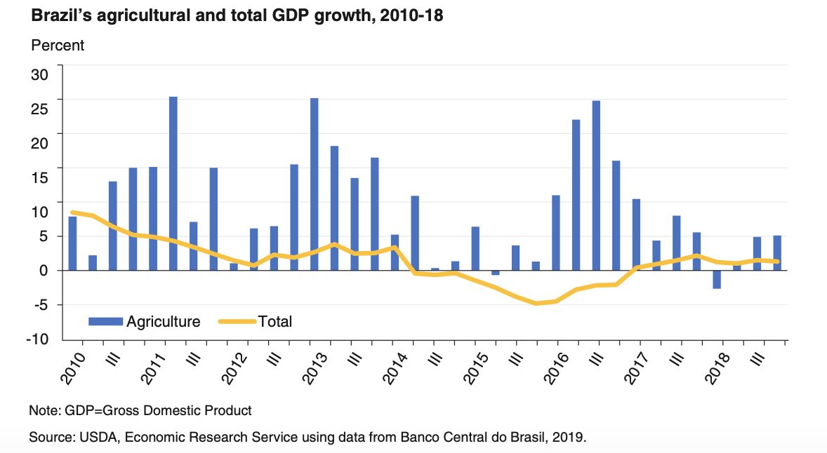 #Brazil's #agricultural and total GDP growth, 2010-18, https://t.co/4gA4DWIM0z @USDA_ERS https://t.co/QqCj1XKOeI