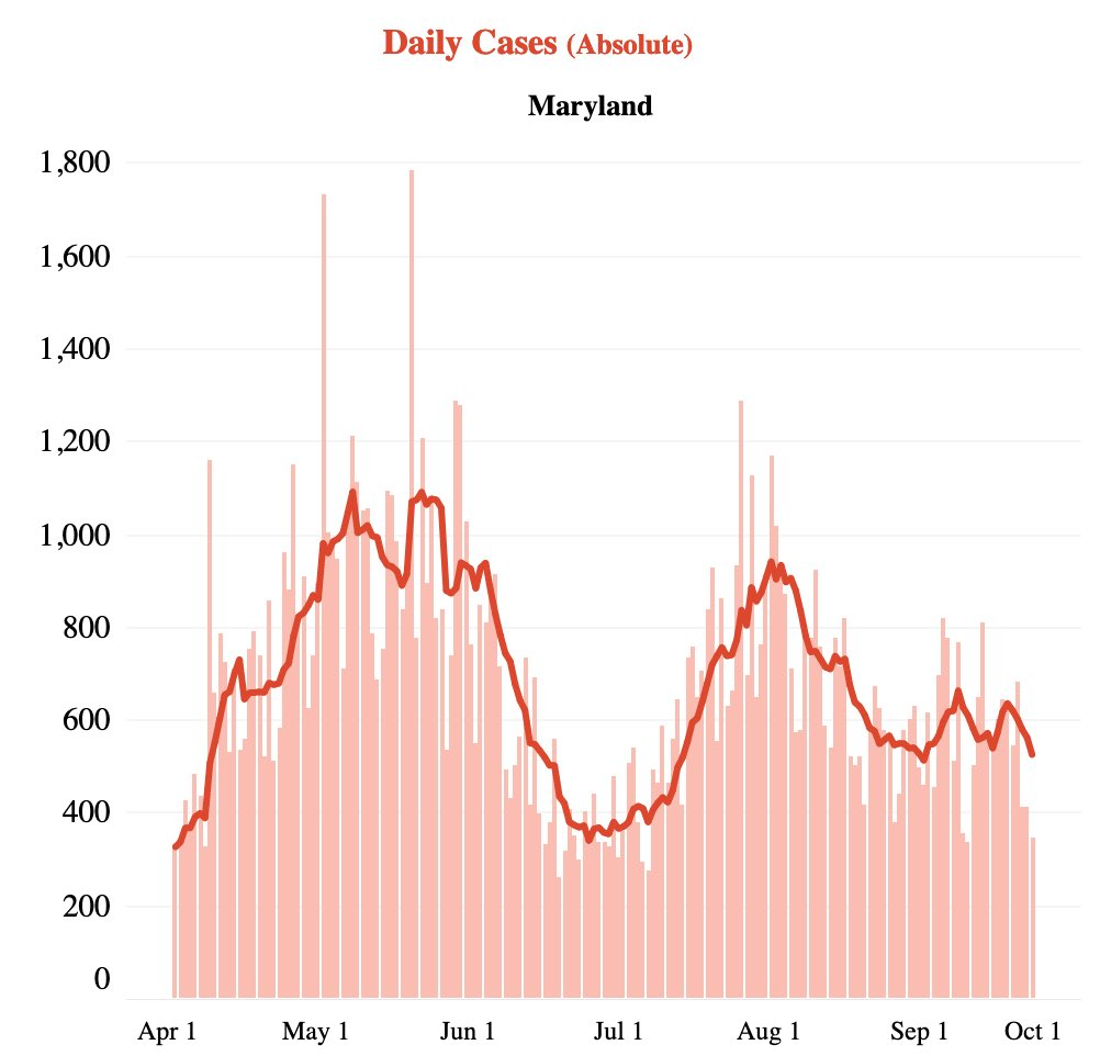 Everyone (including the gov) who is saying MD hitting new lows in COVID caseload means we can open is crazy. Daily new cases are still bouncing around well above early July numbers. The positivity rate shows MD is able to test more people, but the virus is still spreading! https://t.co/ULcrW5UQyx