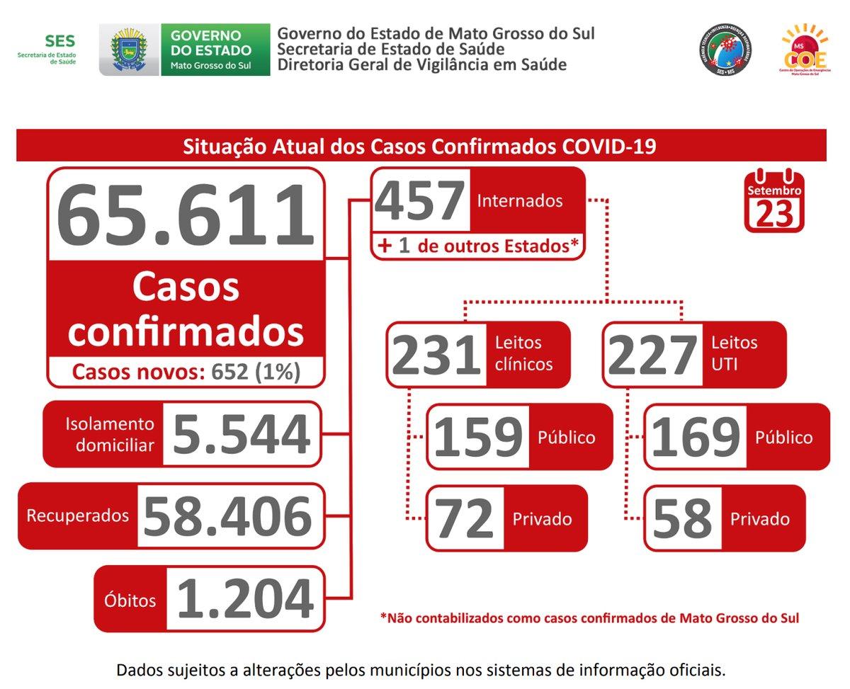 Situação da #COVID19  no Mato Grosso do Sul em 23/09/2020 😢 Continuem se cuidando! #FiquemEmCasa  e, se não puderem, respeitem o #distanciamentoSocial  e #usemMascara  sempre! https://t.co/Lw7fPtUbx1