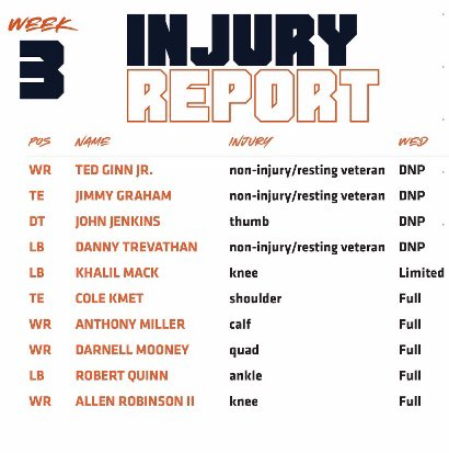 #Bears injury report.