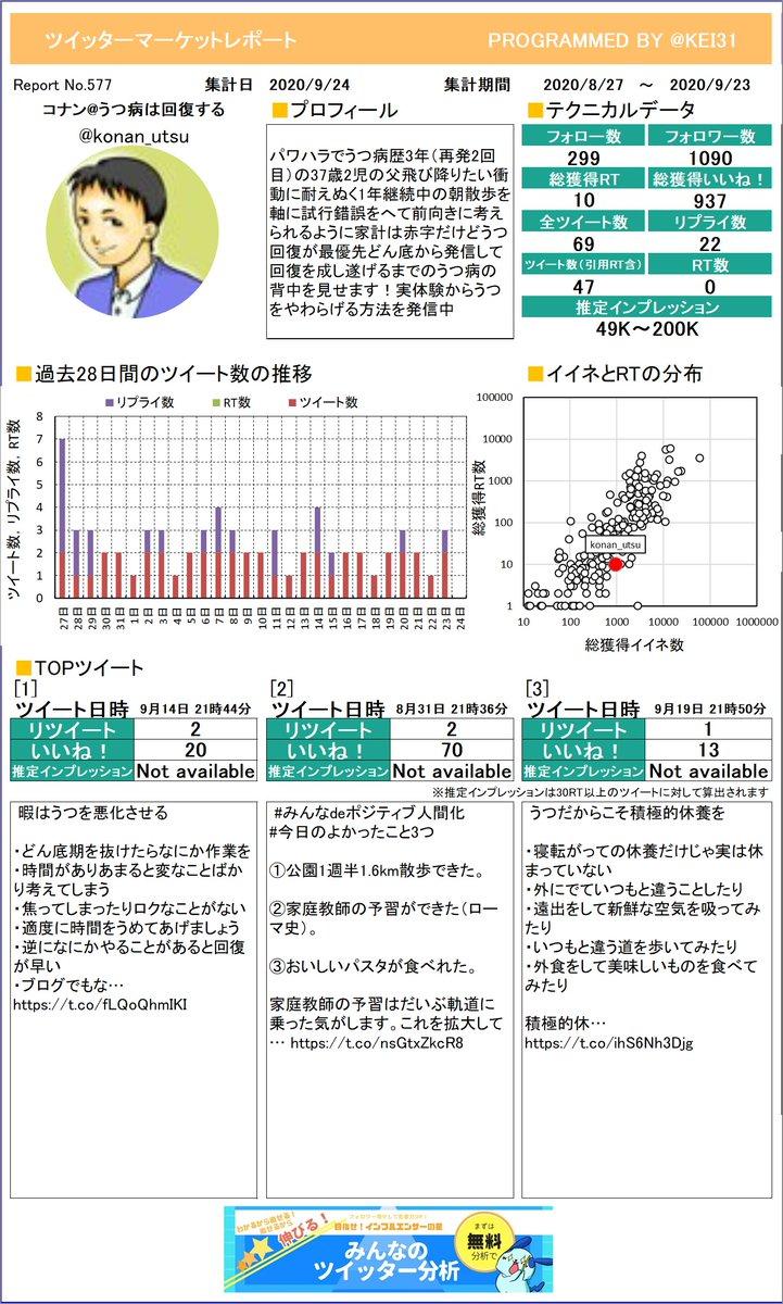 @konan_utsu おまたせしました。コナンうつ病は回復するさんのレポートができました!グラフ化するといつサボってるか分かっちゃうよね。プレミアム版もあるよ≫