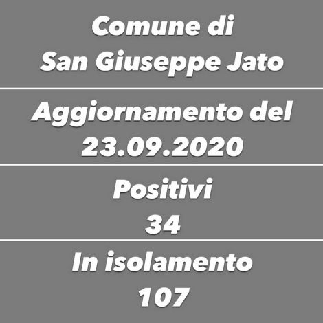 Covid19, 34 positivi a San Giuseppe Jato, 107 in isolamento - https://t.co/n3RhEZ8kNH #blogsicilianotizie