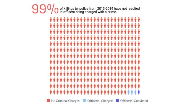 99 PERCENT of killings by the police from 2013-2019 did not result in officers being charged with a crime.  https://t.co/ekMpgm7FPN https://t.co/jrQjwkCO9E