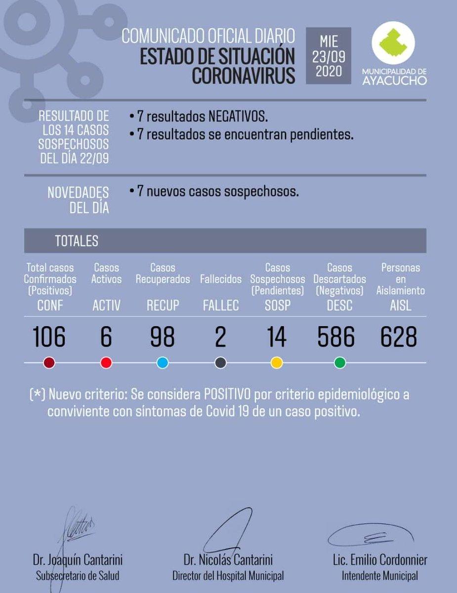 PARTE DIARIO OFICIAL - 23/09/2020 - ESTADO DE SITUACIÓN CORONAVIRUS EN AYACUCHO. #Ayacucho #BuenosAires #BsAs #Argentina #Coronavirus #CoronavirusArgentina #COVID19 #COVID19Argentina https://t.co/rI05ZXuHpX