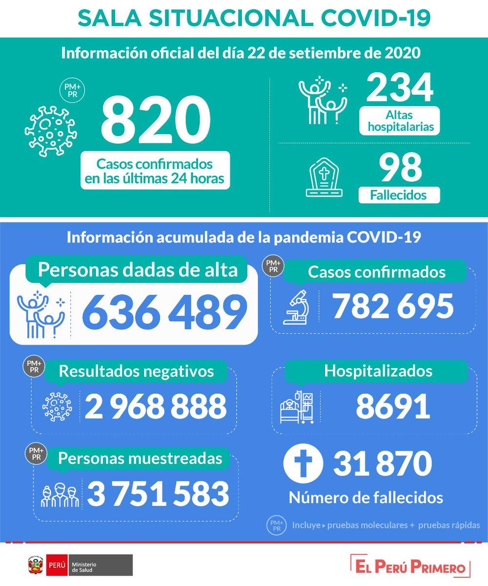 #CTVCinforma | 7 395 han superado a la #COVID19, reportó @Minsa_Peru. Sin embargo, 6 149 más dieron positivo al #coronavirus. La actualización de fallecidos marca un aumento de 284 respecto a la cifra de ayer.   #QuédateEnCasa #LávateLasManos #ManténTuDistancia #UsaMascarilla https://t.co/WTXfDaMEZH