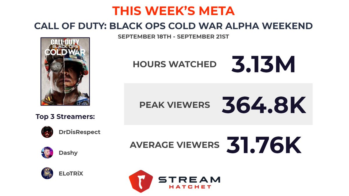 This Week's Meta: @CallofDuty: Black Ops Cold War Alpha.  @drdisrespect, @DashySZN, and @ELoTRiX generated the most hours watched while playing the Alpha last weekend.  For more insights, read our full blog here: https://t.co/MOfbne4kZv https://t.co/GRUy3YRag5