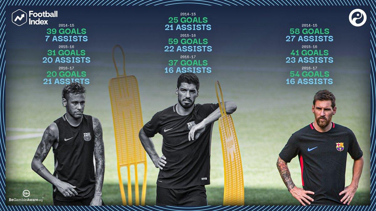 MSN scored 364 goals across all competitions in their three seasons together. Messi N̶e̶y̶m̶a̶r̶ S̶u̶á̶r̶e̶z̶ Now one of football's most iconic trios has completely split up. 😭