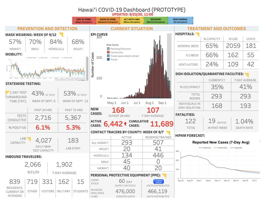 COVID Count 168 new cases out of 2,716 tests > Hawaii Free Press