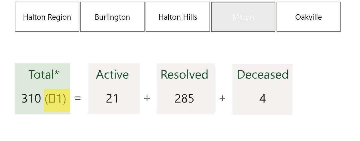 #Halton Region #COVID19 Report for Sept 23 2020 #MiltonON - 21 active & 285 resolved #BurlON - 12 active & 213 resolved #Oakville - 88 active & 350 resolved #HaltonHills - 16 active & 163 resolved Halton Region total 137 active, 25 deaths & 1011 resolved  https://t.co/wUiXIn3EjW https://t.co/4SUhClfGWS