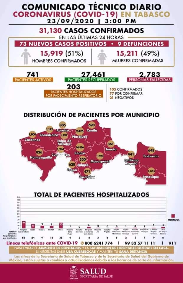 #LoÚltimo | Reporta la @SSalud_Tab 73 nuevos contagios y 9 muertes por COVID-19.  Tabasco acumula 31 mil 130 contagios confirmados y suma 2 mil 783 muertes a causa de esta enfermedad  203 pacientes se encuentran hospitalizados por padecimiento respiratorio. https://t.co/h4ggoYT4sy