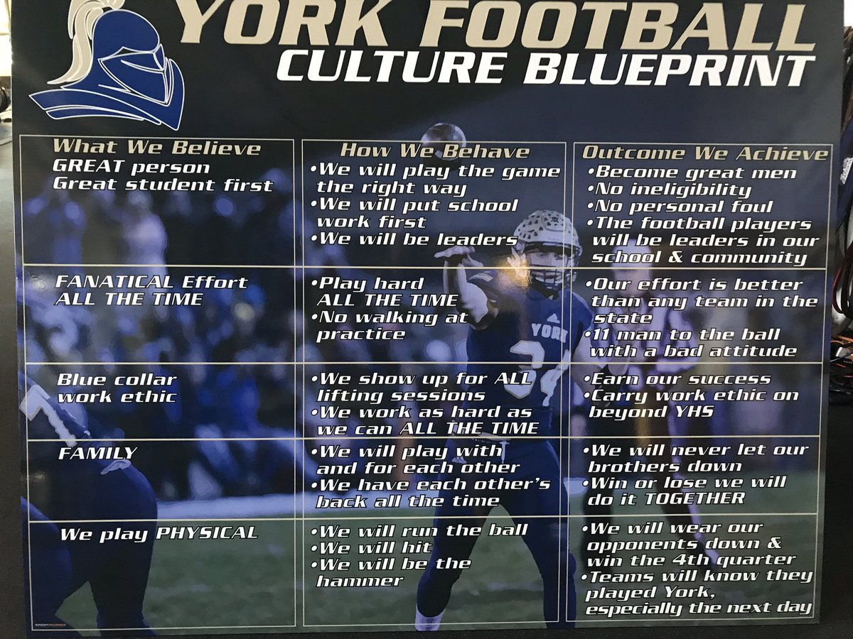 Our theme this week has been how specifically to be a #leader.   1. Accomplish the mission: (Outcomes)  2.Take care of your teammates: (INFLUENCE them by modeling & encouraging the behaviors) If we achieve these outcomes we will have a great team & become great men.  #YorkDukes https://t.co/QGNEUvApkE