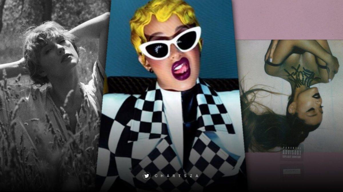 Longest-running non-singles by female artist on Billboard Hot 100:  #1. The 1, Taylor Swift — 6 weeks #2. I Do, Cardi B & SZA —  5 weeks #3. Needy, Ariana Grande  —  4 weeks https://t.co/TjRhc1DUev