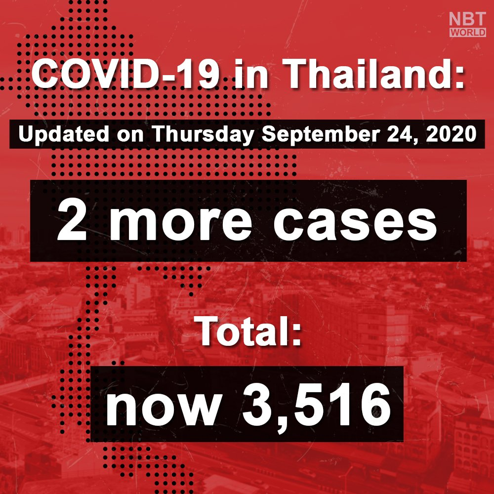 Update : 24.09.20  Thailand reported 2 new coronavirus cases on Thursday, with 0 deaths reported, the total is now at 3,56 and 59 deaths.  #newcases #coronavirus #COVID19 #ministryofpublichealth #updates #โควิด19 #พบผู้ป่วยเพิ่ม #ข่าวด่วน https://t.co/HAigIuV7UP