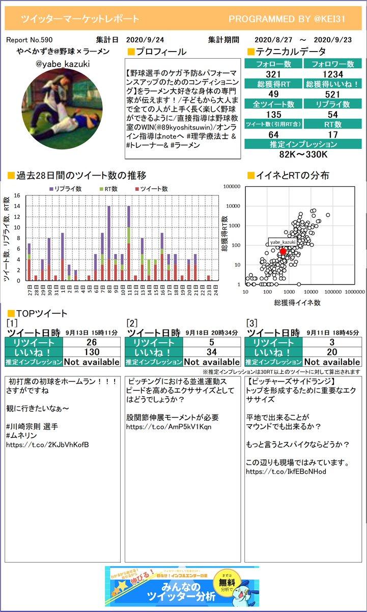 @yabe_kazuki やべかずき野球×ラーメンさんのレポートができました!今月はどんなツイートが一番RTを多く獲得できていましたか?プレミアム版もあるよ≫