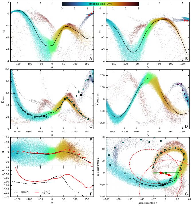 #キャルちゃんのarXiv読みSagittariusストリームの位相空間情報をコンパイルし、それとN体数値実験を比較。LMCを含まないモデルではリーディングアームのアポセンターの距離を誤る。故にLMCに向かって天の川銀河が運動する静的でないモデルがストリームの運動を決めると主張