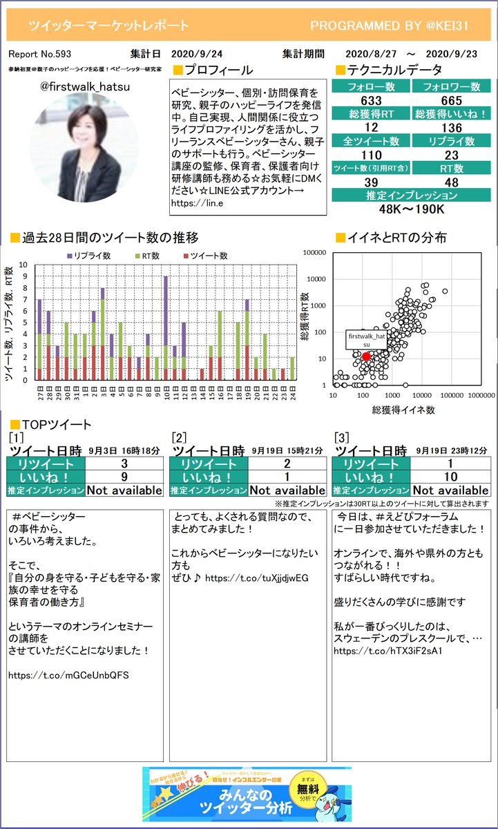 @firstwalk_hatsu 参納初夏@親子のハッピーライフさんのレポートができました!今月はどんなツイートが一番RTを多く獲得できていましたか?プレミアム版もあるよ≫
