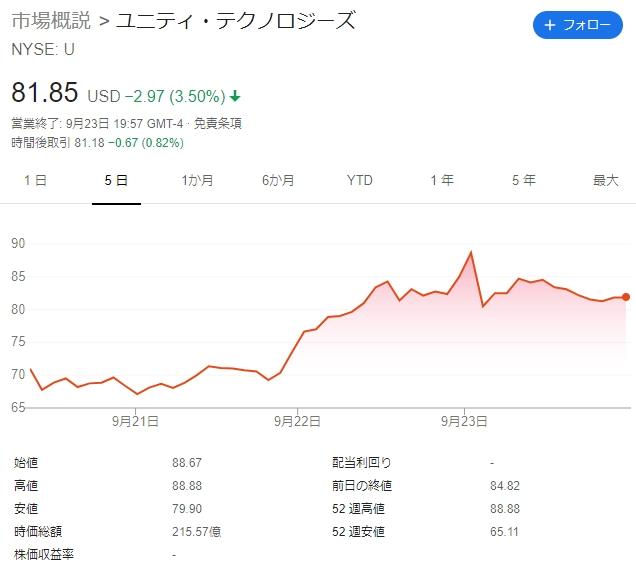 IPO達成のUnity、ゲーム業界を越えた事業拡大を目指す同社の素顔とは | TechCrunch Japan