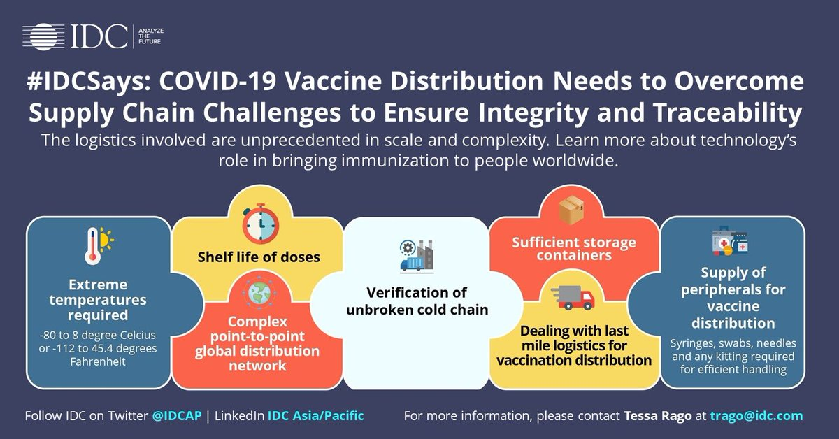 #ICYMI: Conquering #COVID19 requires not only the development of a vaccine but also its safe & efficient distribution. @IDC's new infographic shows the #supplychain roadblocks & how #technology can help in the overall process: https://t.co/g1IVwXPR7L https://t.co/4eZZLPi8vl