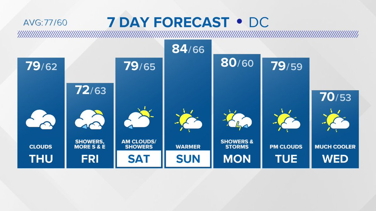 Here's a look at the latest @wusa9 7 Day forecast.  Get more at https://t.co/RkDeb8dzXs https://t.co/YqvqIDunj1