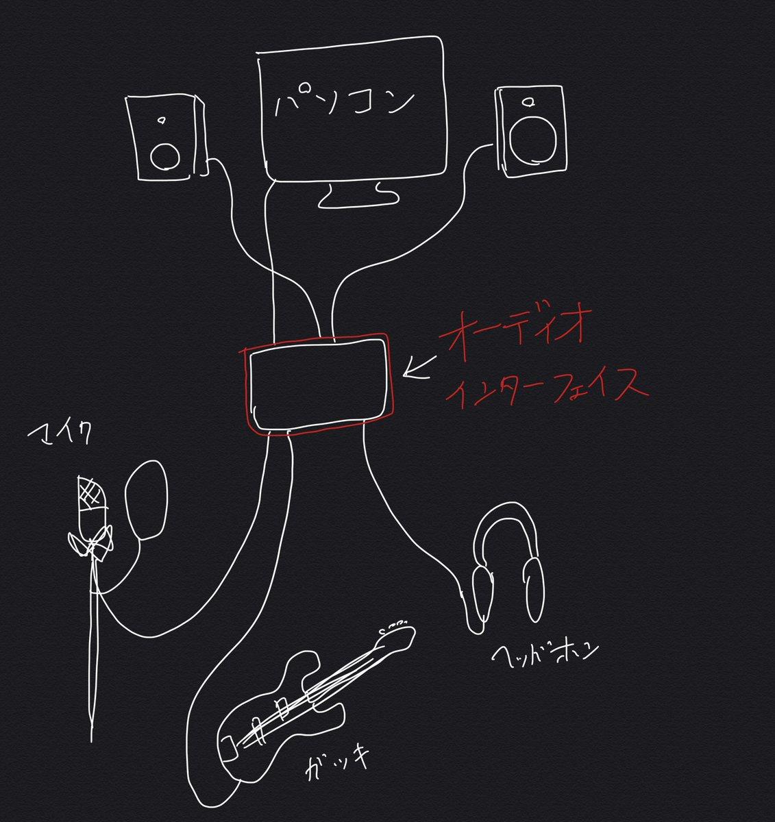 オーディオインターフェイスとは、「パソコン」と「楽器」の『橋渡し的なやつ』。 ギターやマイクは直接パソコンには挿せないからね。  #音楽 #dtm #music #使い方 #protools #弾き語り動画 #作曲家と繋がりたい #歌ってみた #歌 #レコーディング #作曲 #編曲 #アレンジ #アレンジャー https://t.co/PUiKgJt1Nt
