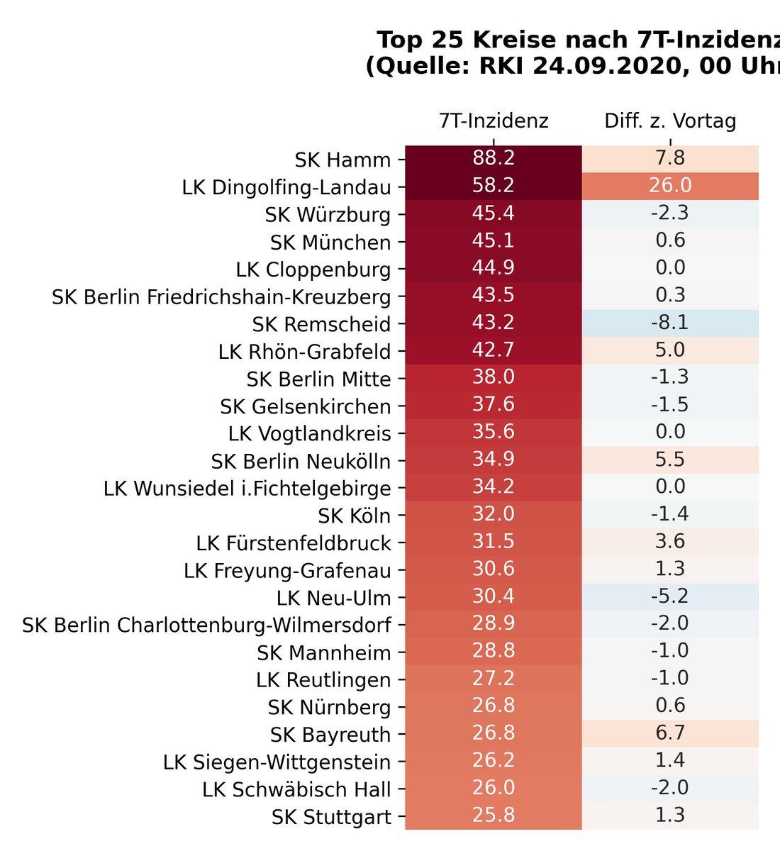 17 Kreise mit einer 7-Tage-Inzidenz höher als 30: SK #Hamm, LK Dingolfing-Landau, SK #Würzburg, SK #München, LK #Cloppenburg, #Berlin Friedrichshain-Kreuzberg, SK #Remscheid, LK Rhön-Grabfeld, #Berlin Mitte, SK #Köln Stand 24.09.2020. Quelle: https://t.co/1tGRxWLATT #covid19de https://t.co/2a5gw8LVxP