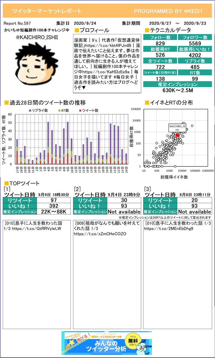 @KAICHIRO_ISHII お待たせしました!かいち@短編創作100本チャレさんのマーケットレポートを作成したよ。今月は何がトップツイートでしたか?プレミアム版もあるよ≫