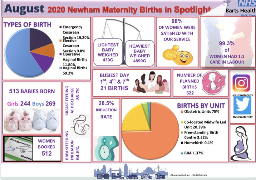 We are glad to share our maternity unit on a page dashboard for the month of August @NUHmaternity @Gsep_ @NewhamHospital @BroFalvey @ShonaSolly #alwaysgivinggreatcare https://t.co/0LyCdTmhDq