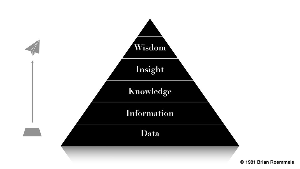 """The current computer age is about data.  The age of #TheIntelligenceAmplifier is about wisdom  """"Data forms into information—which forms into knowledge—which forms into insight that forms into wisdom. People want knowledge, insight and wisdom—and don't really care about data""""—1998 https://t.co/6PnWFKym6w"""