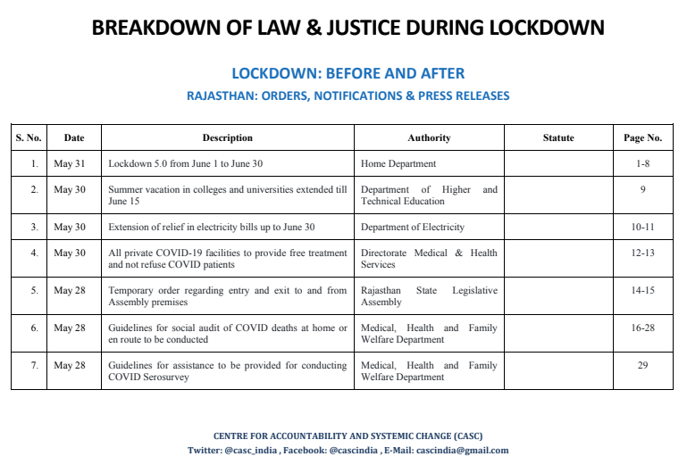 "Continuing the series of ""Breakdown of Law and Justice during Lockdown"", Govt. of Rajasthan issued 333 orders until #Unlock1  Index- https://t.co/l1FGoZyea7 Notification- https://t.co/g28sSty3Hm  #CASC interns @prernaa22, @rupammjha and @SeharRauf  compiled @PRS https://t.co/YCAE3M10qA"