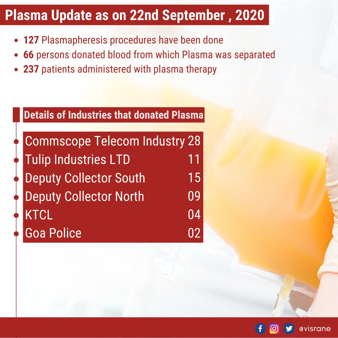 Donating Plasma post recovery from #COVID19 is a rare opportunity to save the lives of those who are fighting the virus. I applaud the noble gesture of all those who voluntarily donated their Convalescent Plasma.  Statistical update on Plasma Therapy as of 22nd September. https://t.co/52lInlC4SI